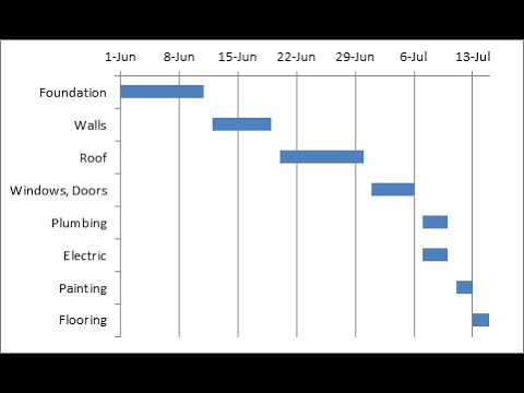 Gantt chart in mins ms excel fast and simple also youtube rh
