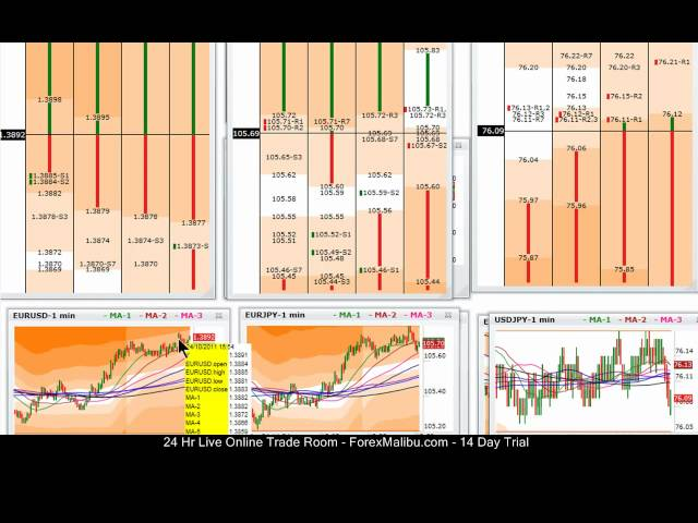 Oct 24, 2011 -Live Online Forex Trading Training Scalping Room – Long Eur/Usd