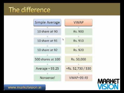 VWAP Explained in Simple Terms