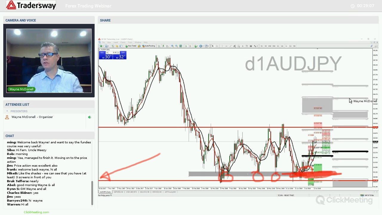 Forex obc