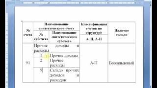 видео Анализ финансово-хозяйственного состояния предприятия