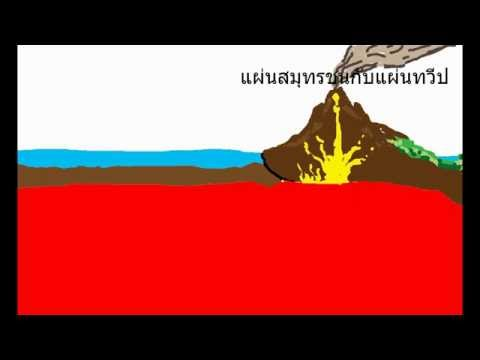 การเคลื่อนที่ของแผ่นเปลือกโลก(The theory of tectonic plates) by FAN