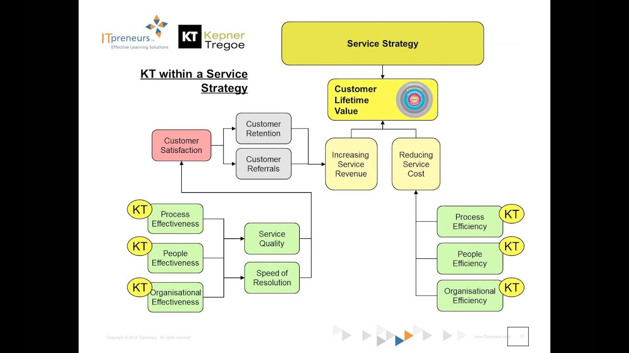 Problem Management: If ITIL Is The 'what', Kepner-Tregoe Provides The 'how