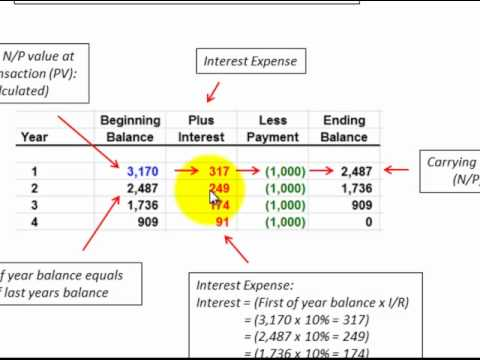 Notes Payable Discount Amortization Using Effective Interest Method