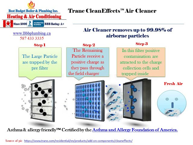 No 22 BBB Plumbing  How does Trane CleanEffects filter works