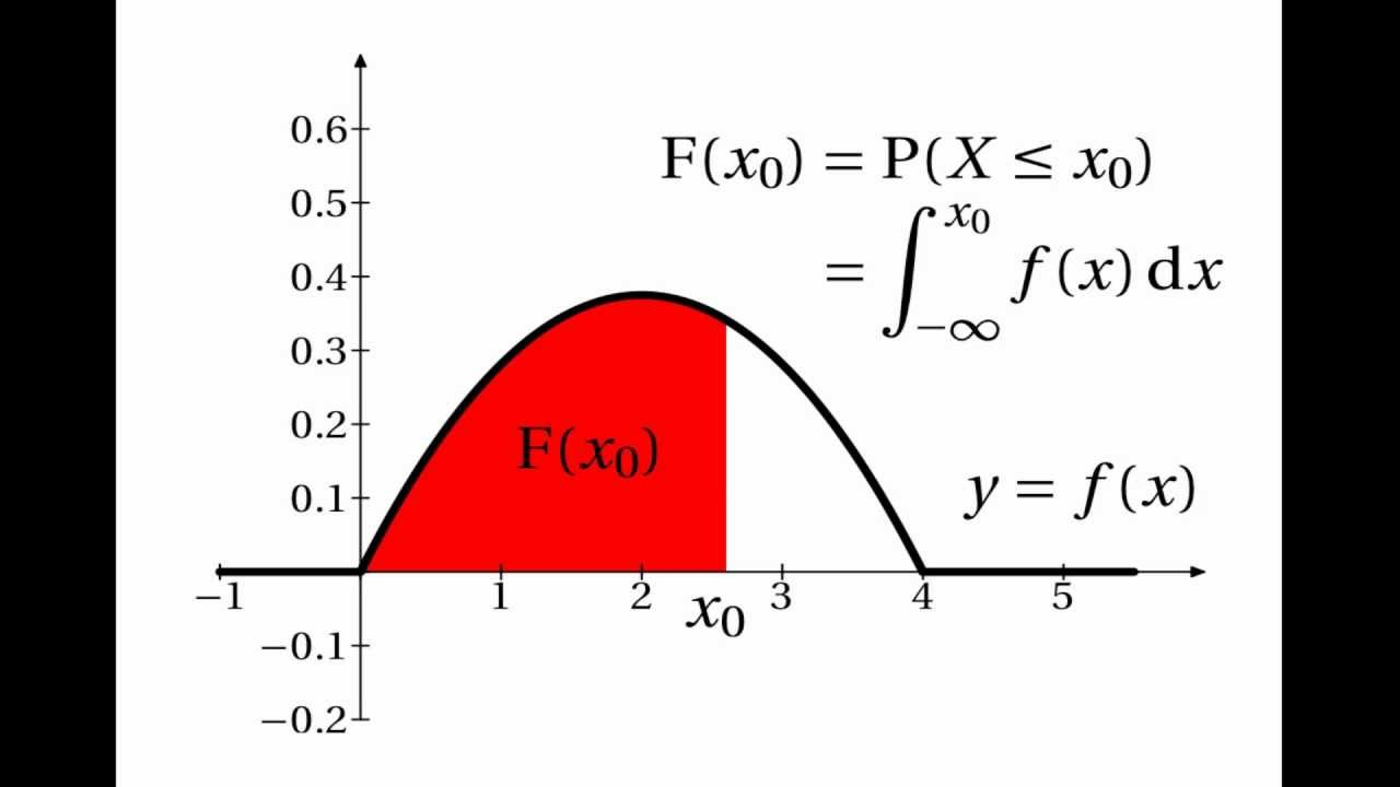 cumulative distribution function (cdf) and probability density function (pdf)