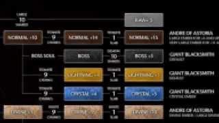 Dark Souls Starter Guide 5 - Upgrading fully explained