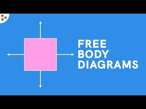 Force | Free Body Diagrams | Physics | Don't Memorise