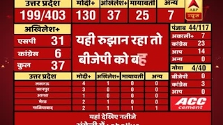 9 AM Full Segment: #ABPResults |  Watch how BJP lead to majority in UP
