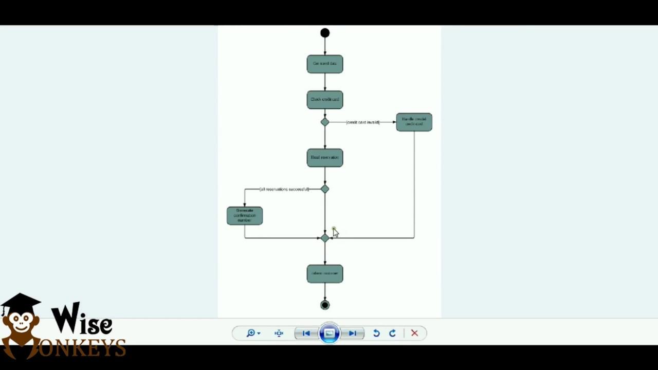 Activity Diagram Using Staruml