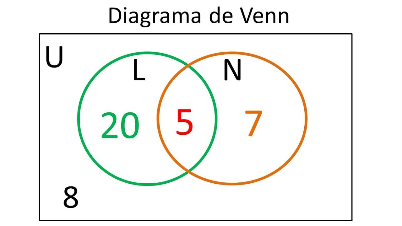 diagrama de venn para 2 conjuntos ejemplo 1 [ 1280 x 720 Pixel ]