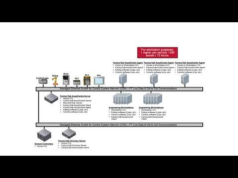 Introduction to FactoryTalk AssetCentre Architecture