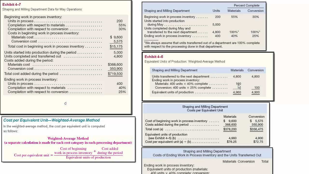 Process Costing Weighted Average Cost Textbook Example