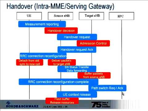 LTE Initial access and Call procedures