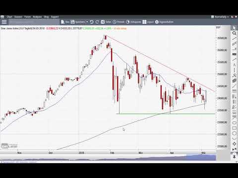 """Euro/US-Dollar: Ist die Wende """"durch""""? - Chart Flash 07.05.2018"""