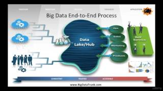 Stages in Big data project