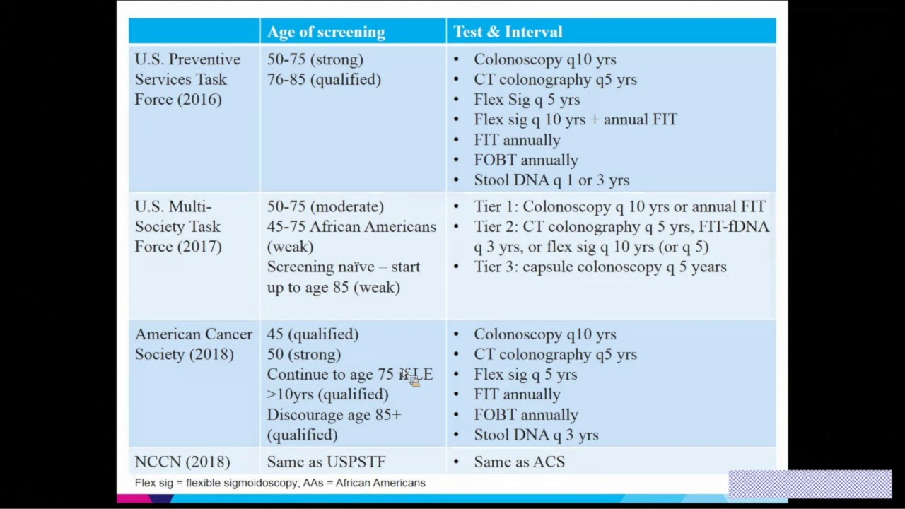 Controversies In Colon Cancer Screening Is 45 The New 50 Youtube
