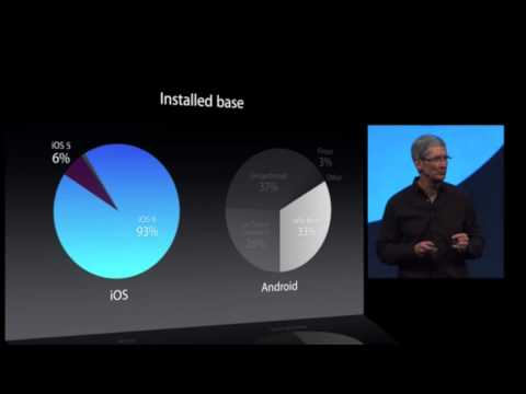 """Android is the most popular mobile operating system"" -Tim Cook"