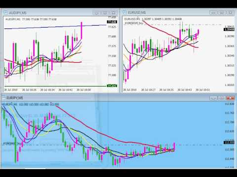 1 min time frame, 104 pips profit in 2.5 hours