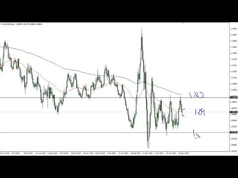 EUR/USD And GBP/USD Forecast May 26, 2020