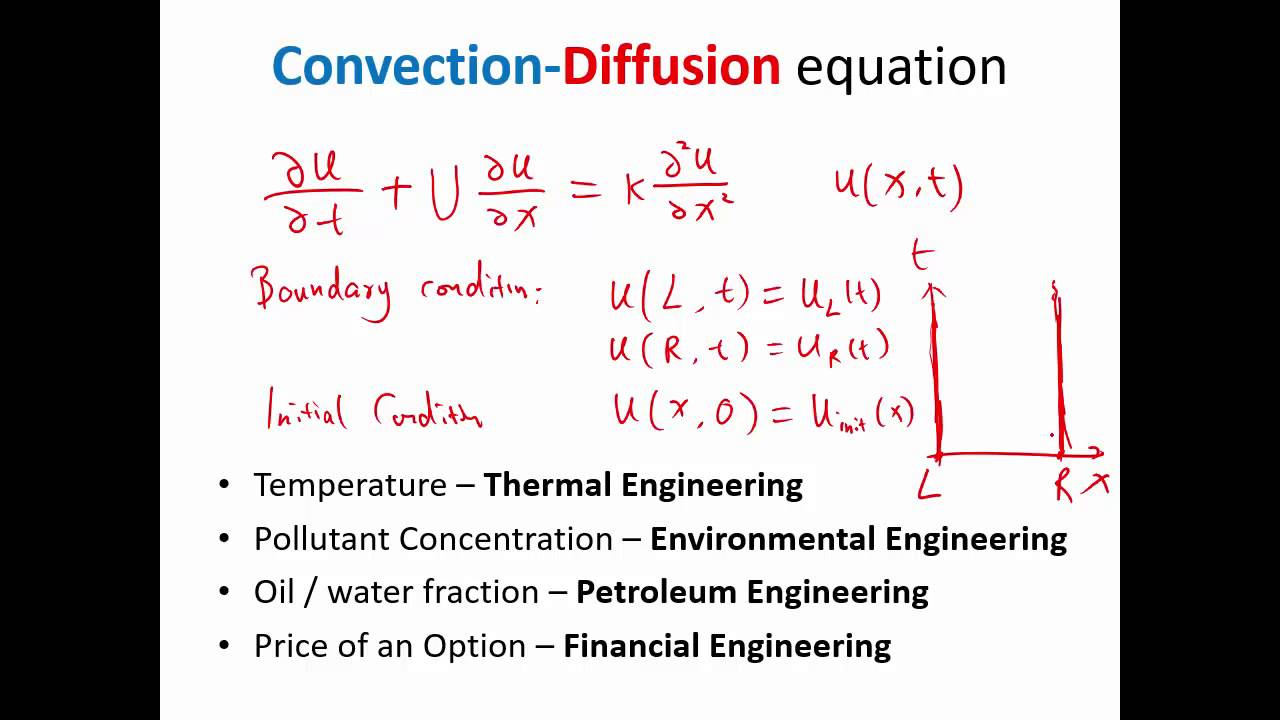 MIT Numerical Methods for Partial Differential Equations Lecture 1:  Convection Diffusion Equation