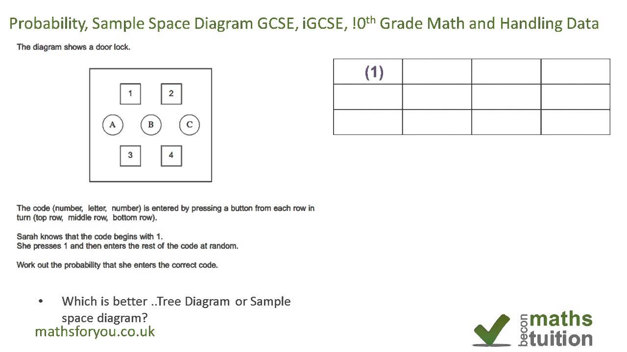 Probability space diagram gcse igcse 10th grade math and probability space diagram gcse igcse 10th grade math and handling data ccuart Choice Image