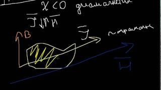 Связь между векторами J и H. Магнитная проницаемость
