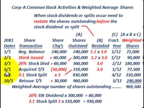 Stock options share split