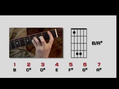 Intermediate Acoustic Worship Guitar Course Free Lesson On 5