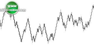 Индикатор Рендж Бары. Существуют разные способы отображения графиков