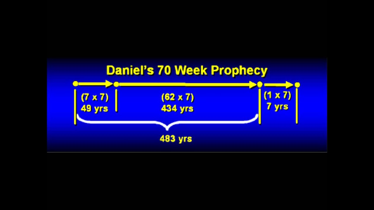 daniel prophecy of seventy weeks Sir robert anderson a tribute to his work on daniel's prophecy of the 70 weeks by gavin finley md endtimepilgrimorg.