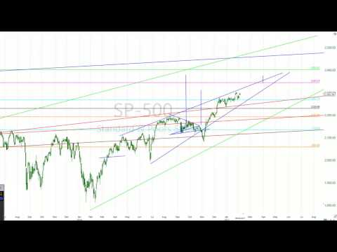 How To Trade SP-500 Stock Index With Precision
