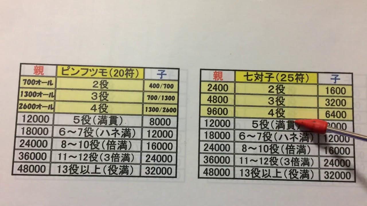 麻雀 点数計算セミナー 満貫以上の点数の場合
