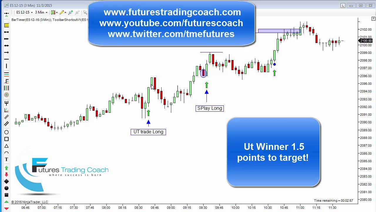 110315 daily market review es tf live futures trading for Live trading room reviews