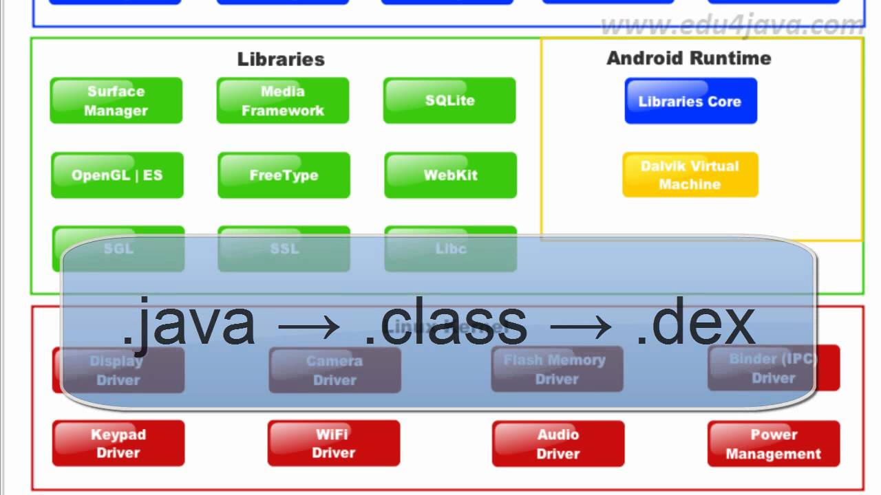 Android 6 Programming Tutorial Architecture Youtube