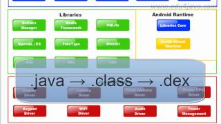 Android 6 Programming Tutorial. Architecture