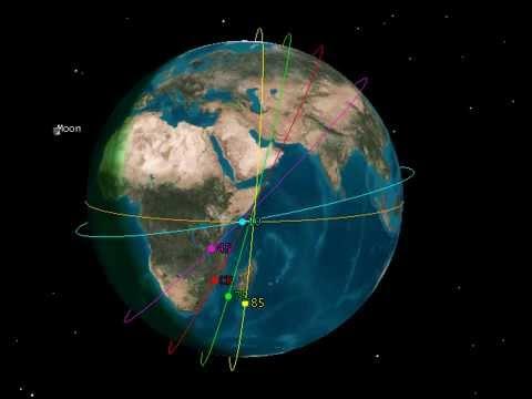 Orbital Perturbations due to Flattening at Poles - YouTube