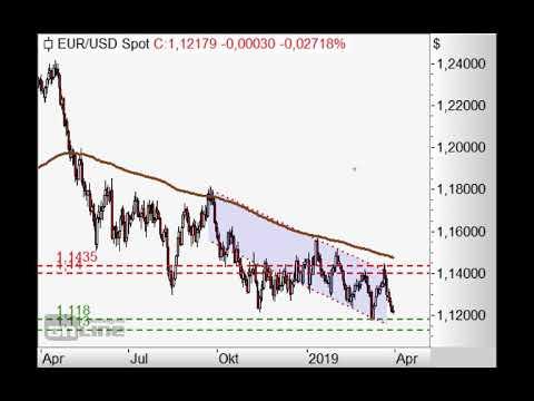 S&P500 - Abwärtstrendkanal intakt - Chart Flash 01.04.2019