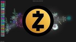 History of Zcash 2015-2018 (Git Visualization)