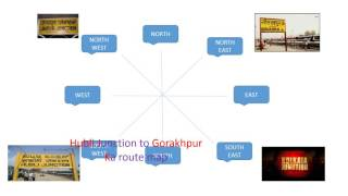 Shortcut Trick to Remember Railway Zones and its Headquarters in India