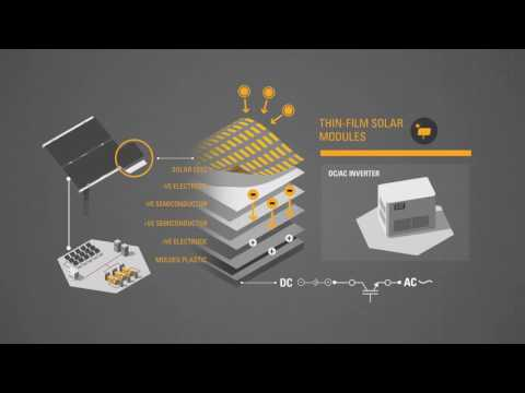 Integrating Renewable Energy Through Cat Microgrid Solutions