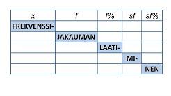 MAB5 - Tilastot ja todennäköisyys