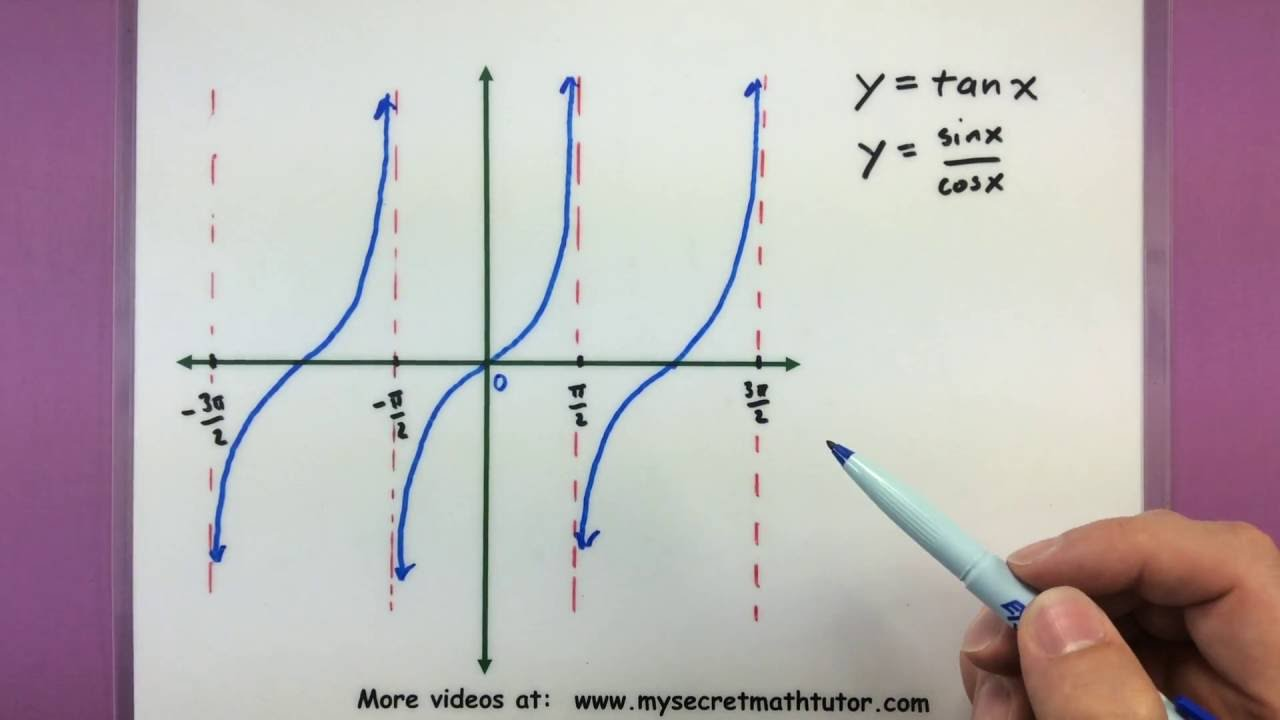 Trigonometry - The graphs of tan and cot