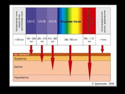 Видове UV лъчи и тяхното въздействие върху кожата