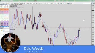 Price Action Tips for Identifying Better Counter Trend Reversal Signals In Forex