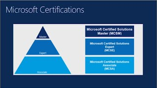 Microsoft Certification Path (MCSA to MCSE)