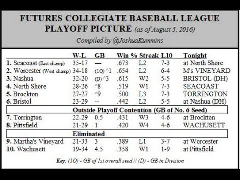 Futures League Rundown 8/4/16