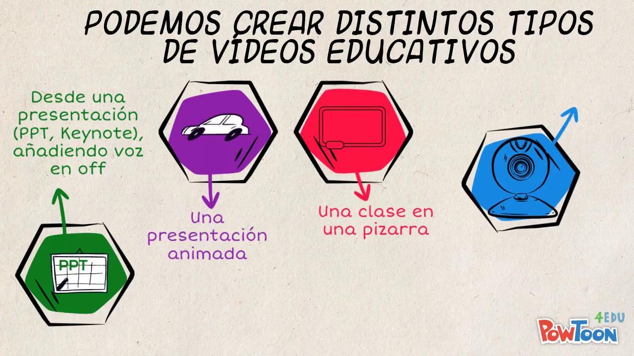 Creación De Vídeos Educativos Youtube