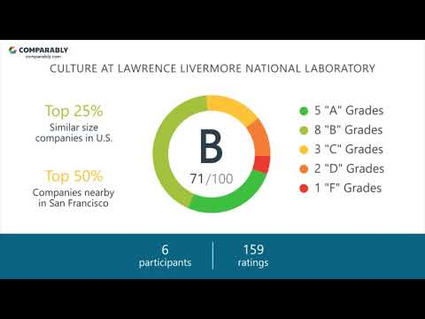 Lawrence Livermore National Laboratory Culture - October 2017