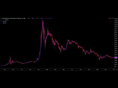 Bitcoin Chart Timelapse 2011- March 2019
